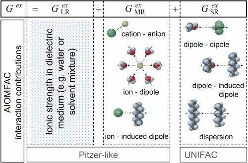 Fig. 1: Contributions of different types of interactions to the Gibbs excess energy of a liquid mixture.